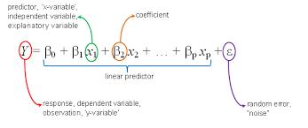 Equation for MLR