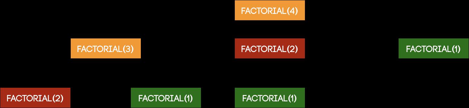 recursion in Java