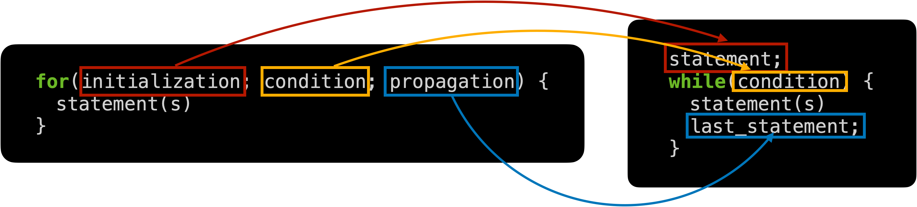 comparing while and for loop in Java