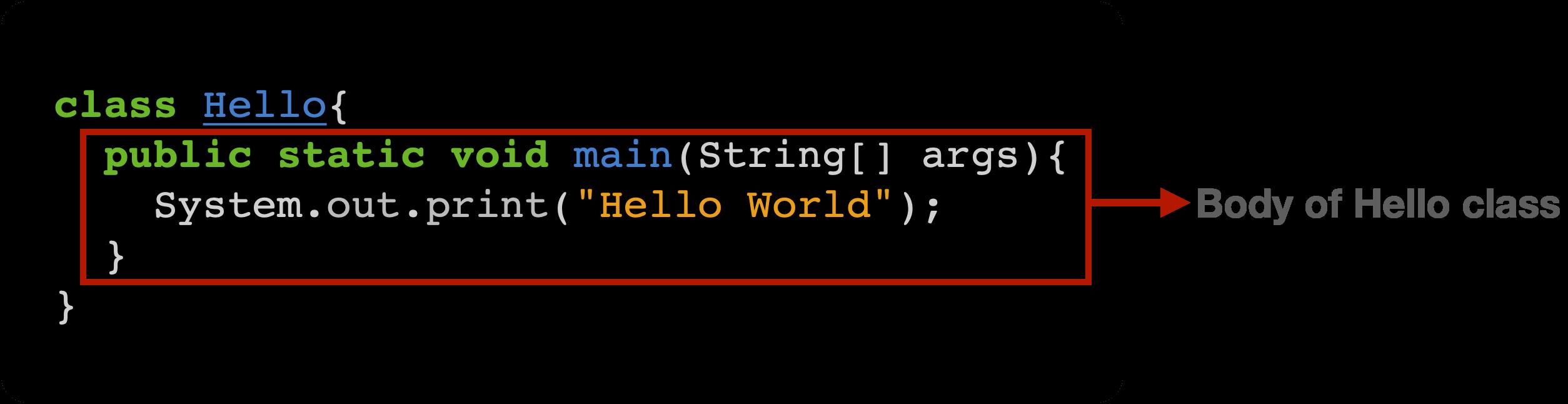 Java Hello World explanation