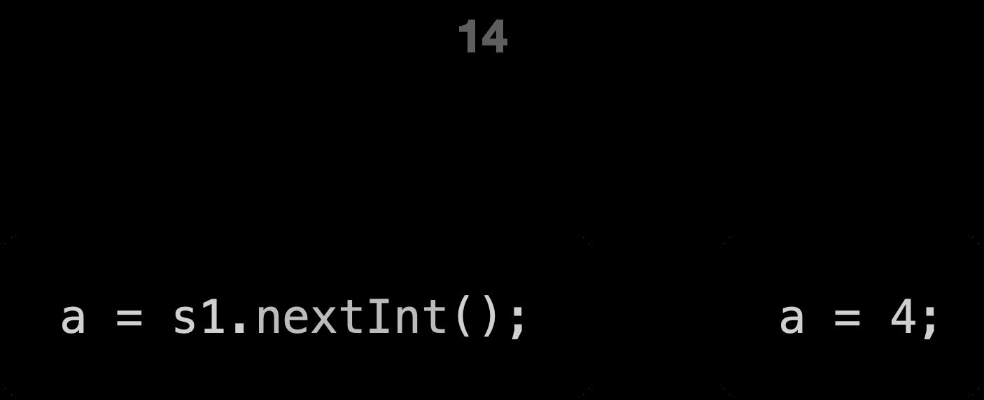 Input in Java