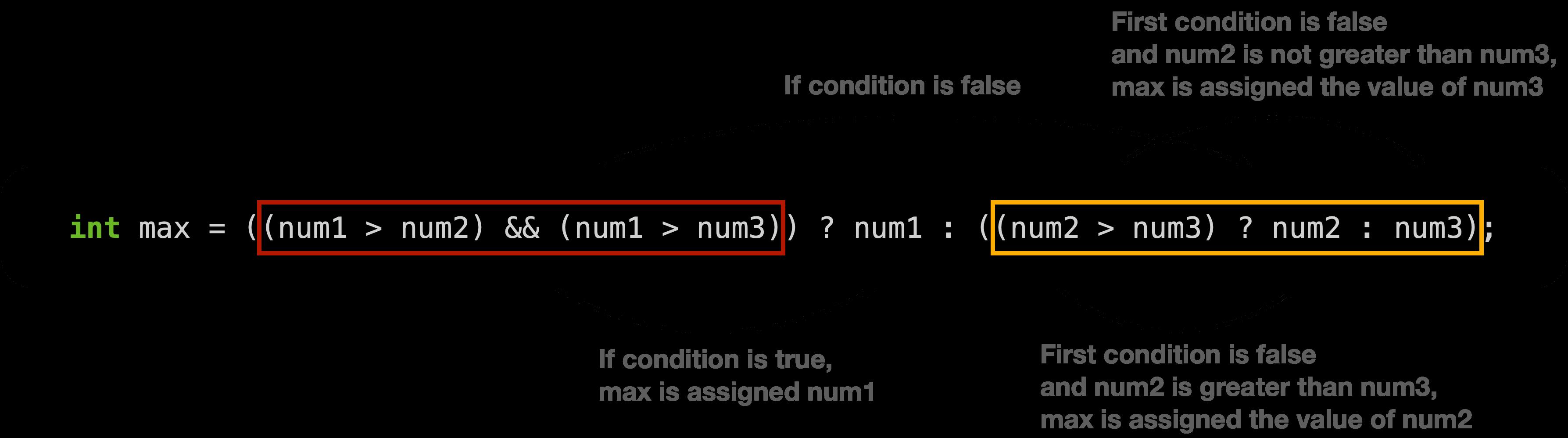 Nested ternary operator in Java