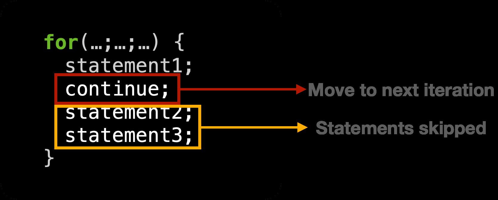 continue statement in Java