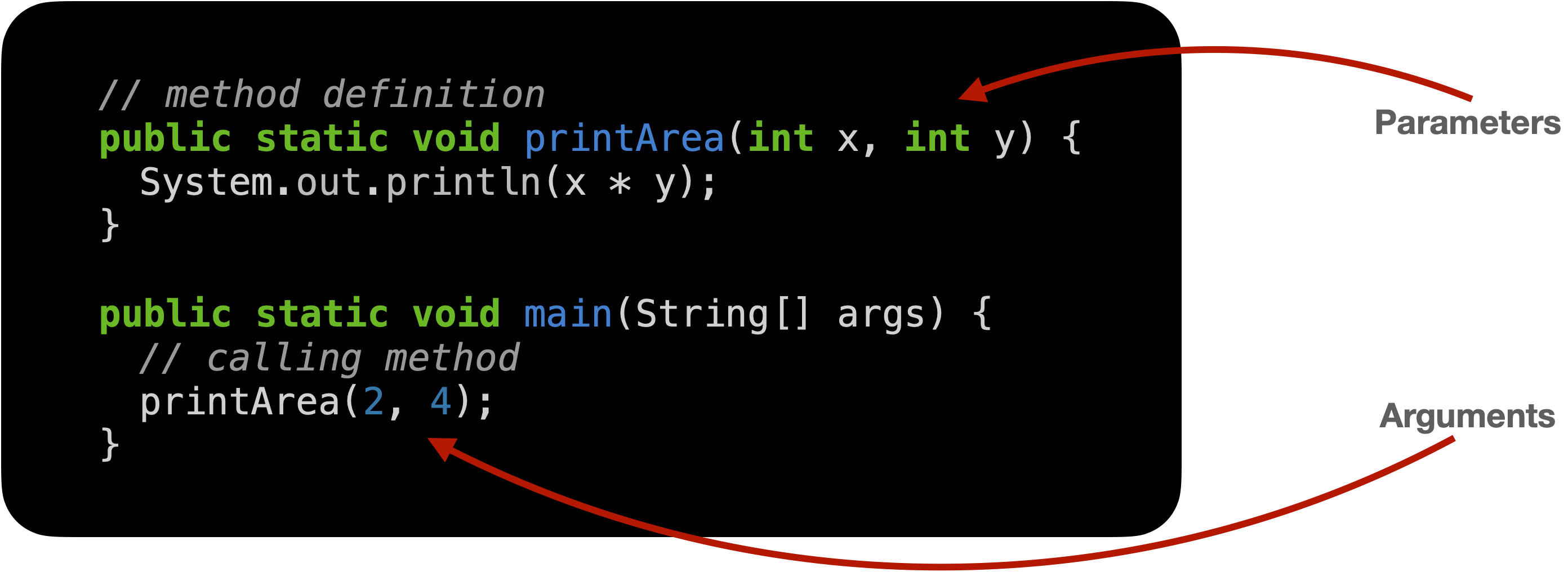 parameters and arguments in Java