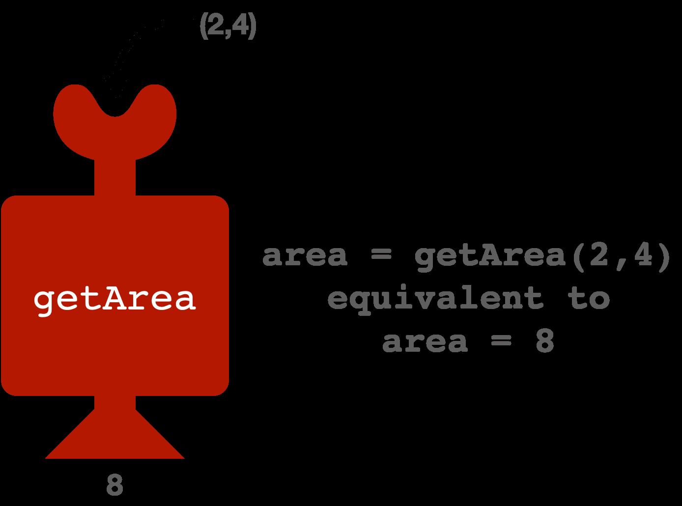 calling method in Java