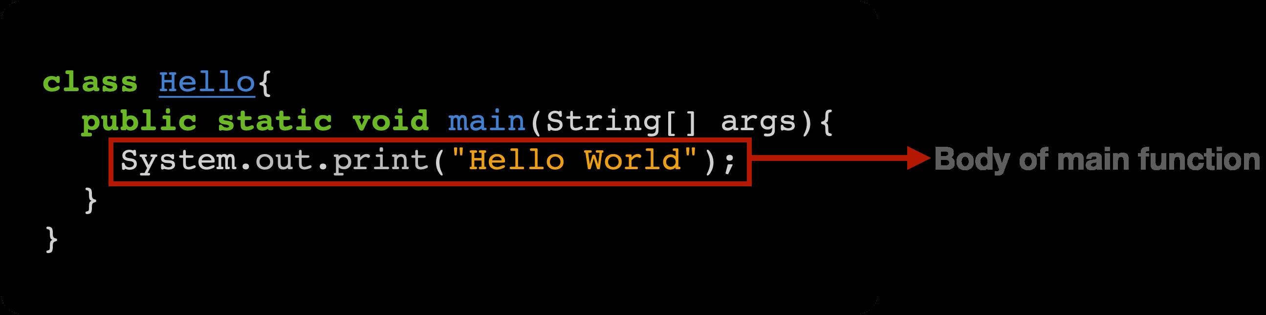 Java Hello World main method explanation