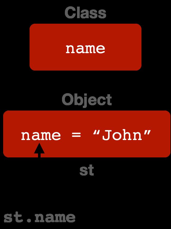 accessing methods using dot (.) in Java
