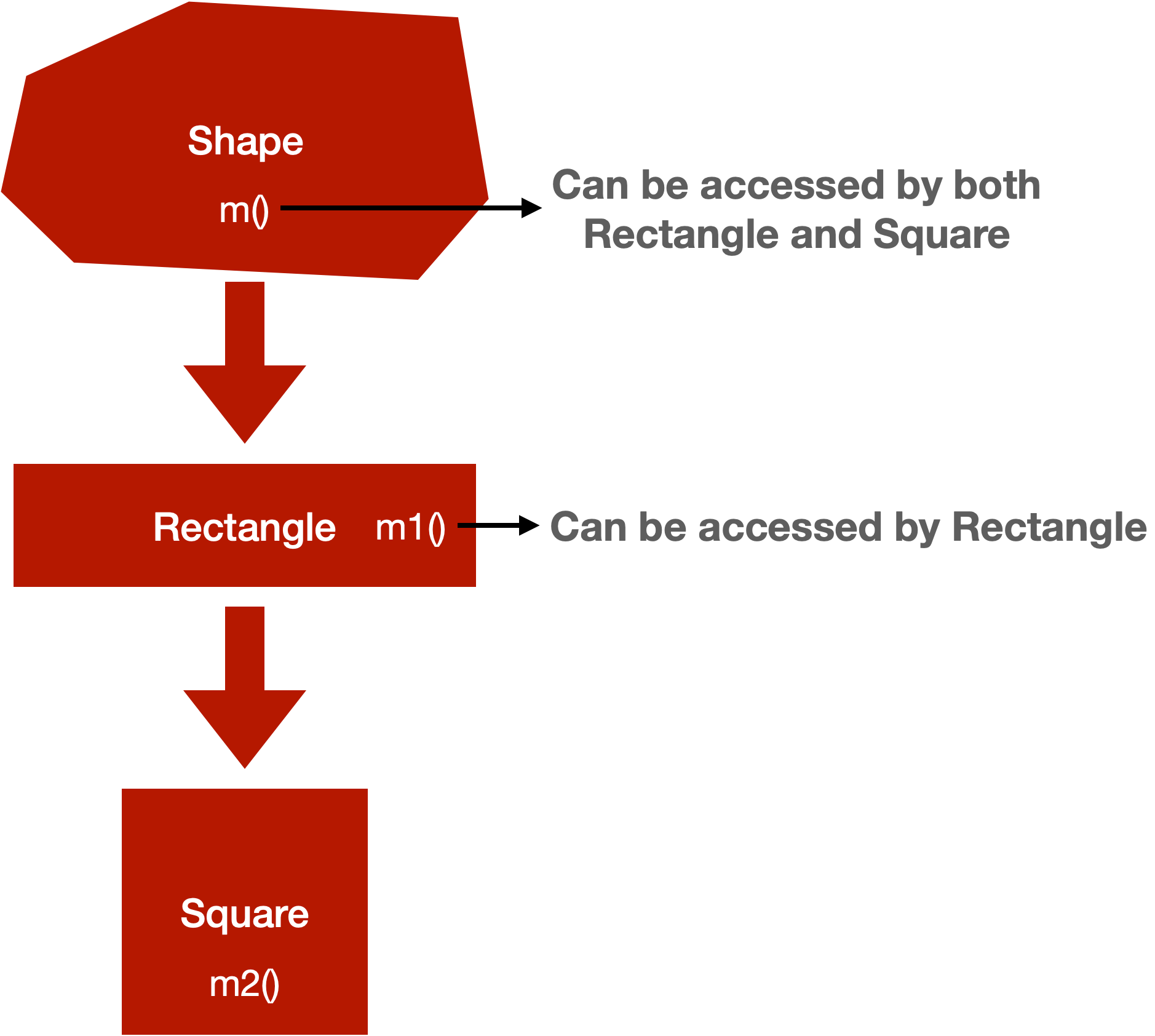 Accessing of parent method in Java