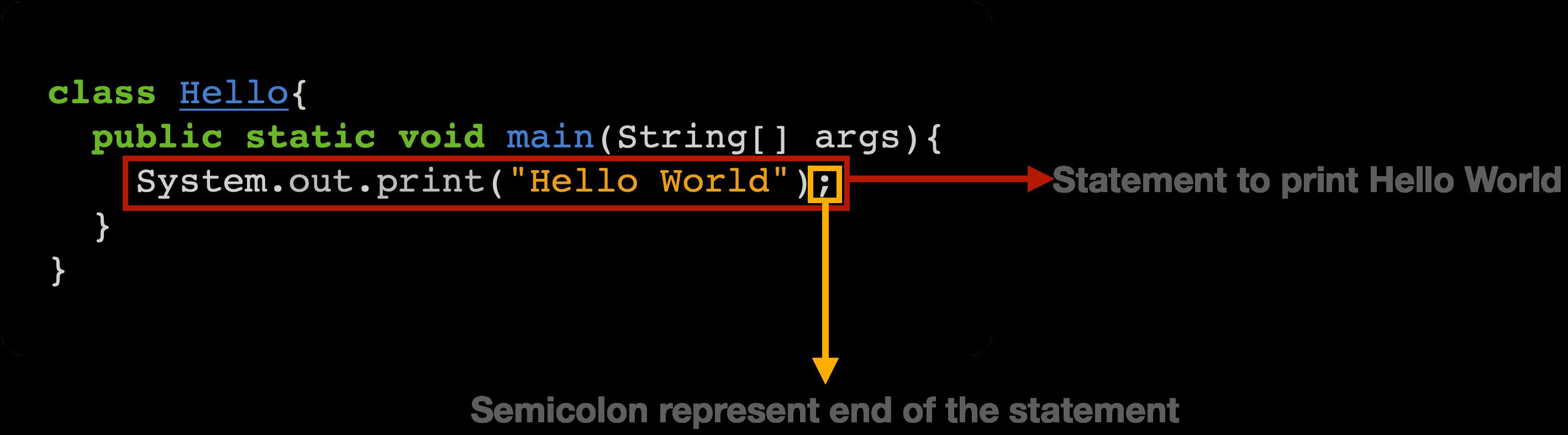 Java print explanation