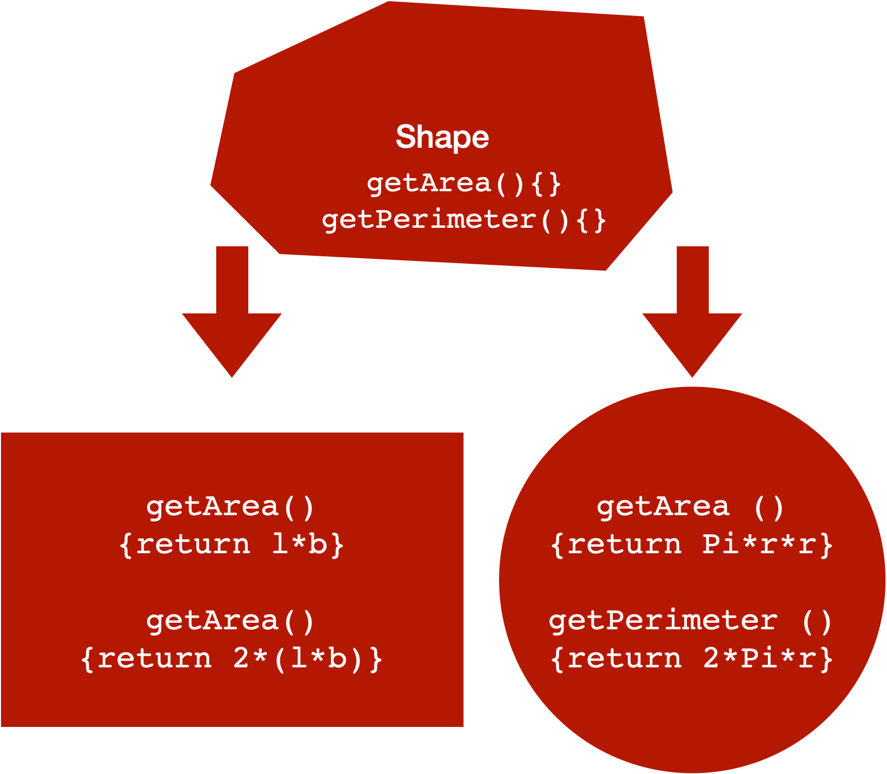 abstract method implementation in Java