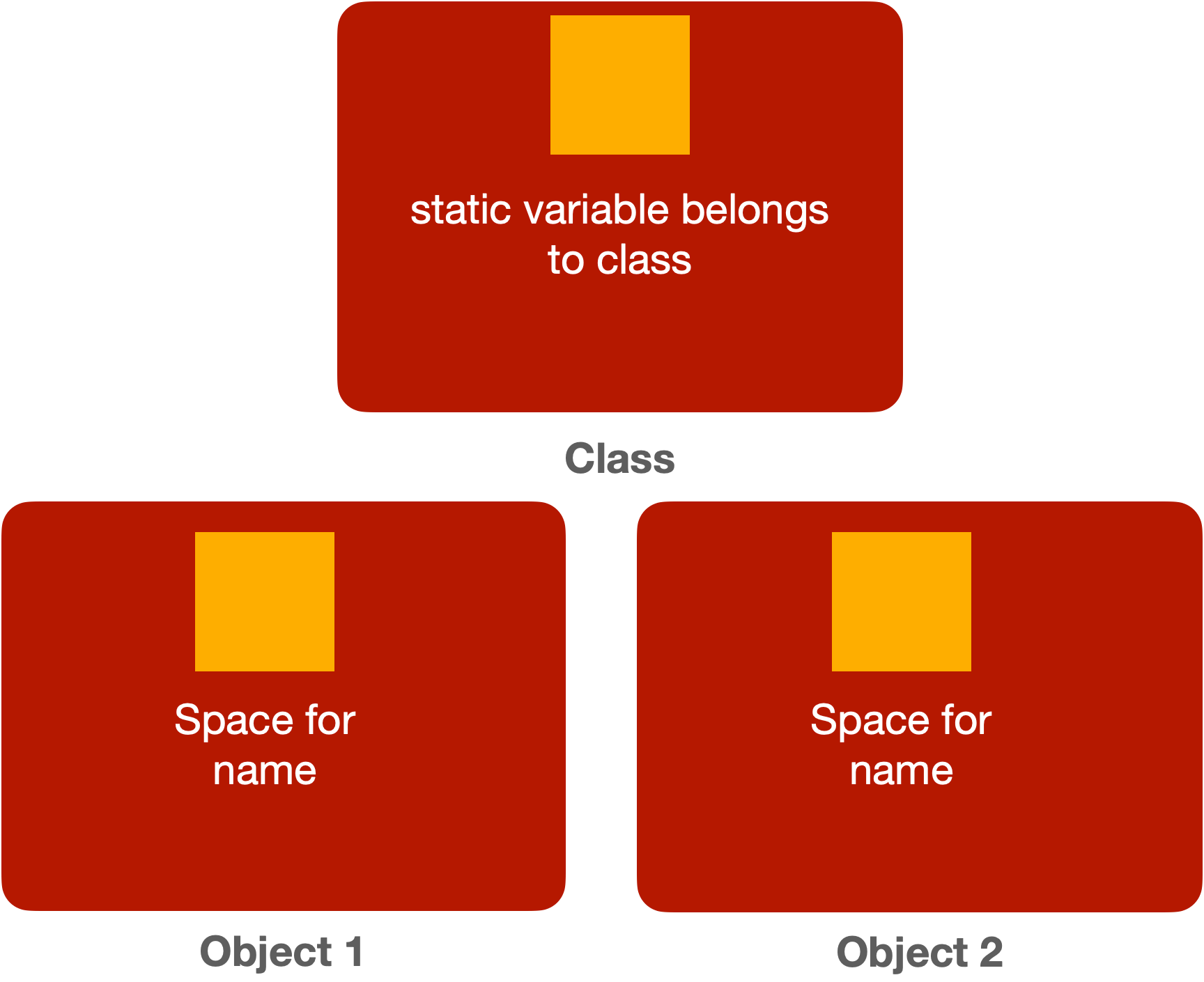 static variable space allocation in Java