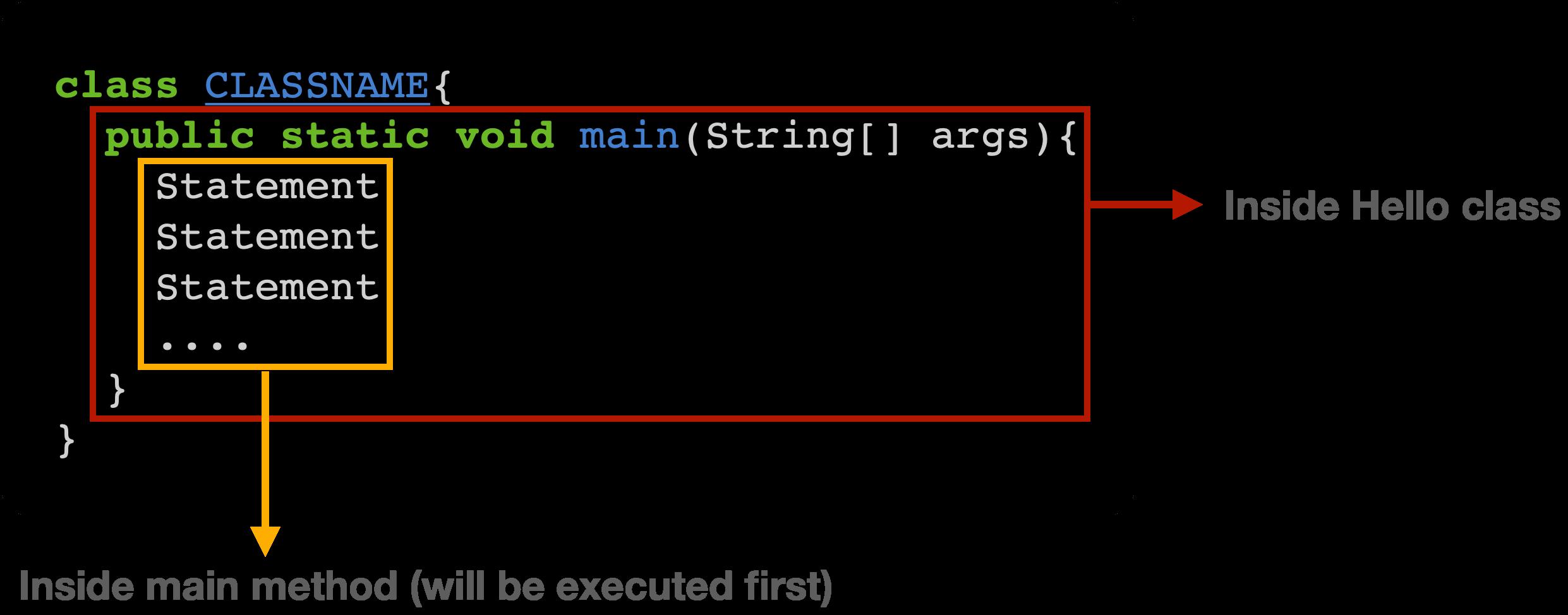 Body of method in Java