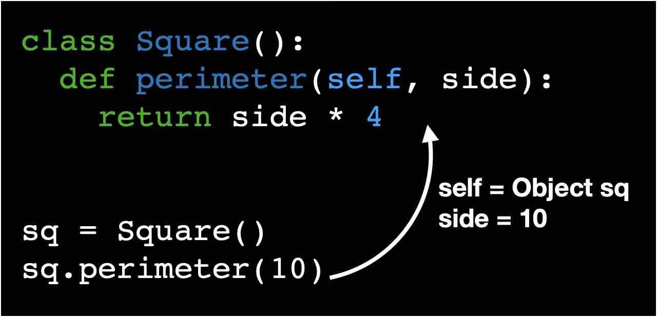 self parameter in Python