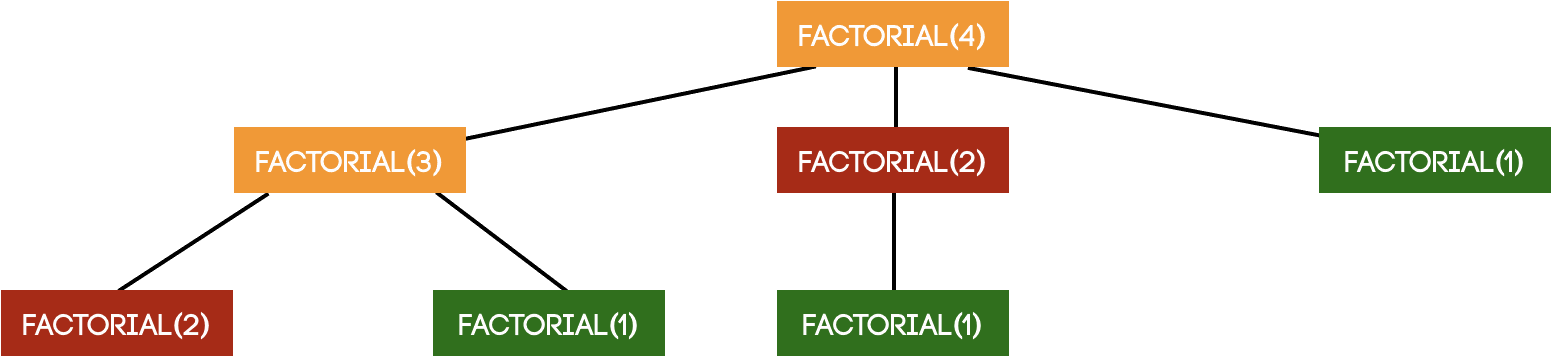 factorial function in Python