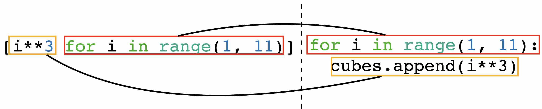 list comprehension syntax
