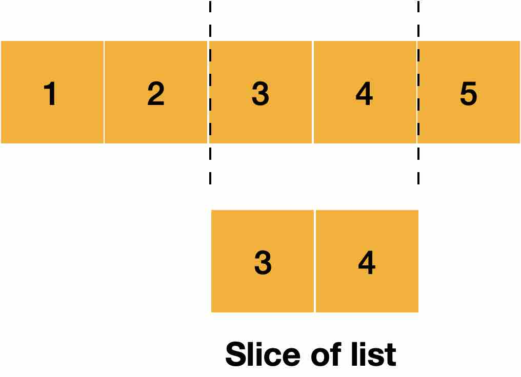 slicing of list