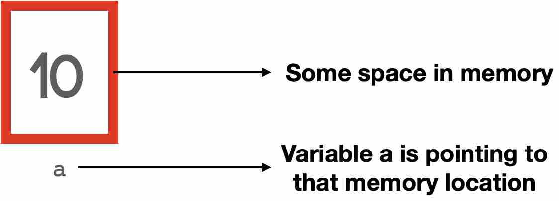 Memory location of variables in Python