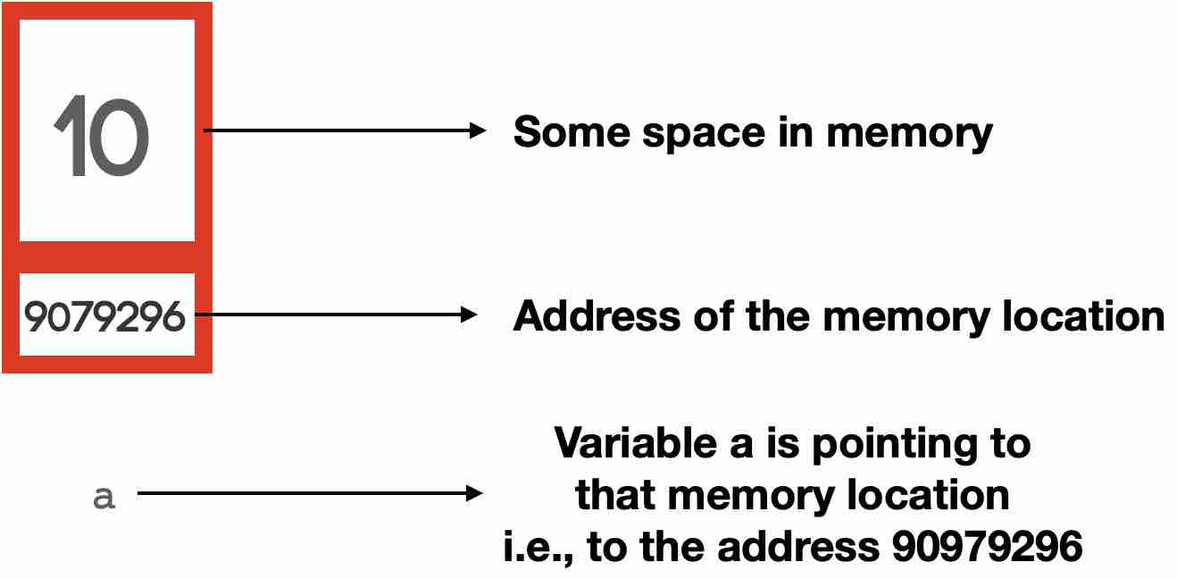 Address of variables in Python
