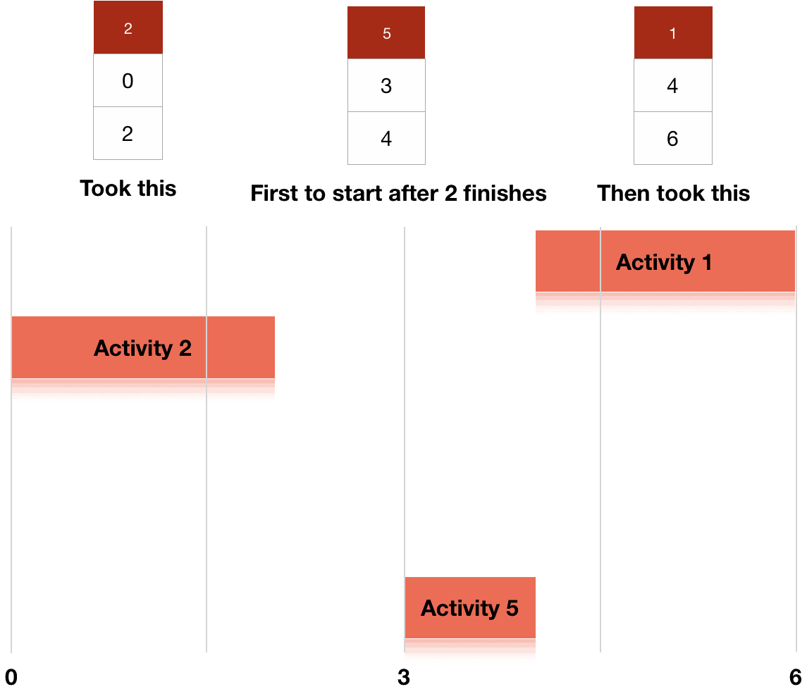 greedy steps for activity selection