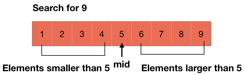 right side with larger and left side with smaller elements in binary search