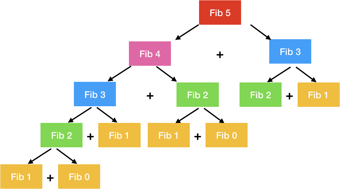 fibonacci series using dynamic programming