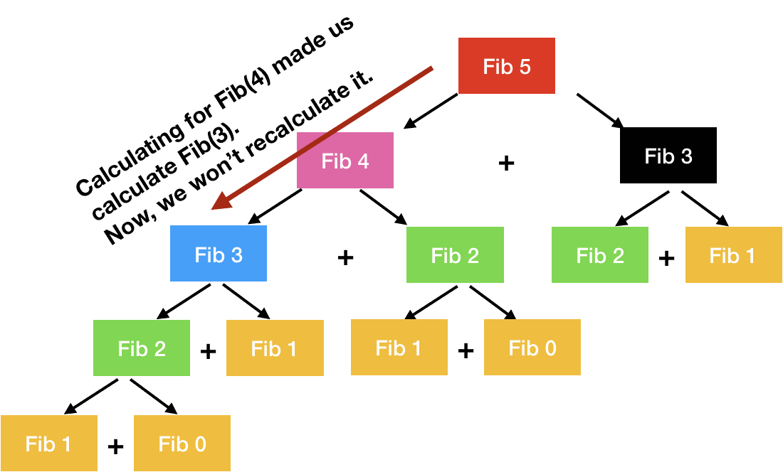 top-down approach for fibonacci series in dynamic programming