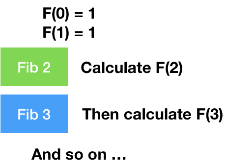 bottom-up approach for fibonacci series in dynamic programming