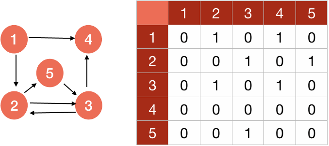 adjacency-matrix representation of graph