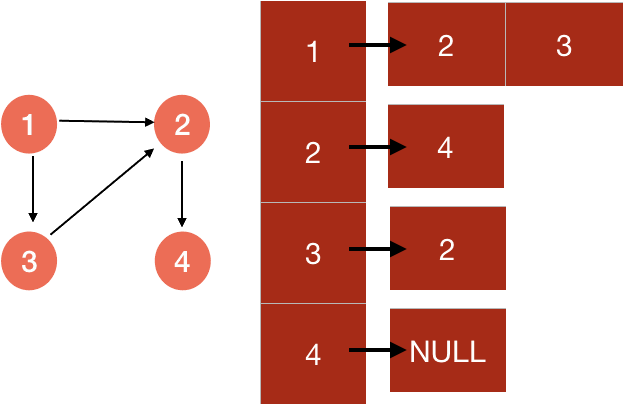 adjacency-list representation of a graph