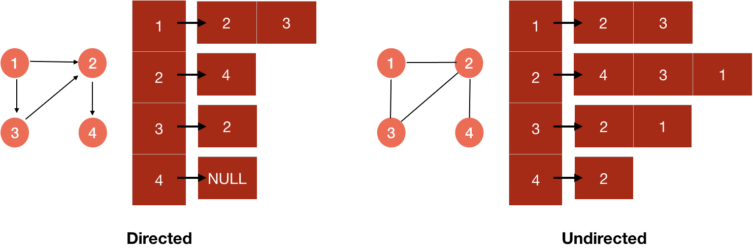 number of nodes in directed and undirected adjacency-list representation of a graph
