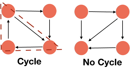 cyclic and acyclic graph