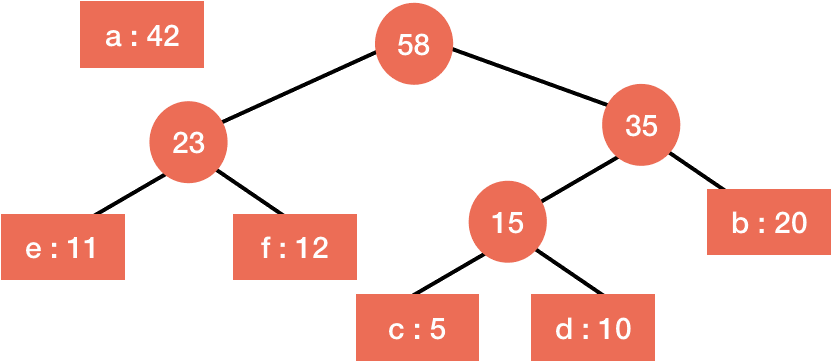 step-wise huffman algorithm