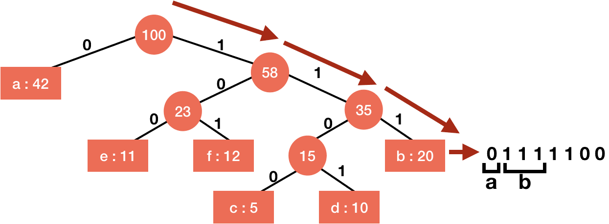 Huffman Codes Using Greedy Algorithm