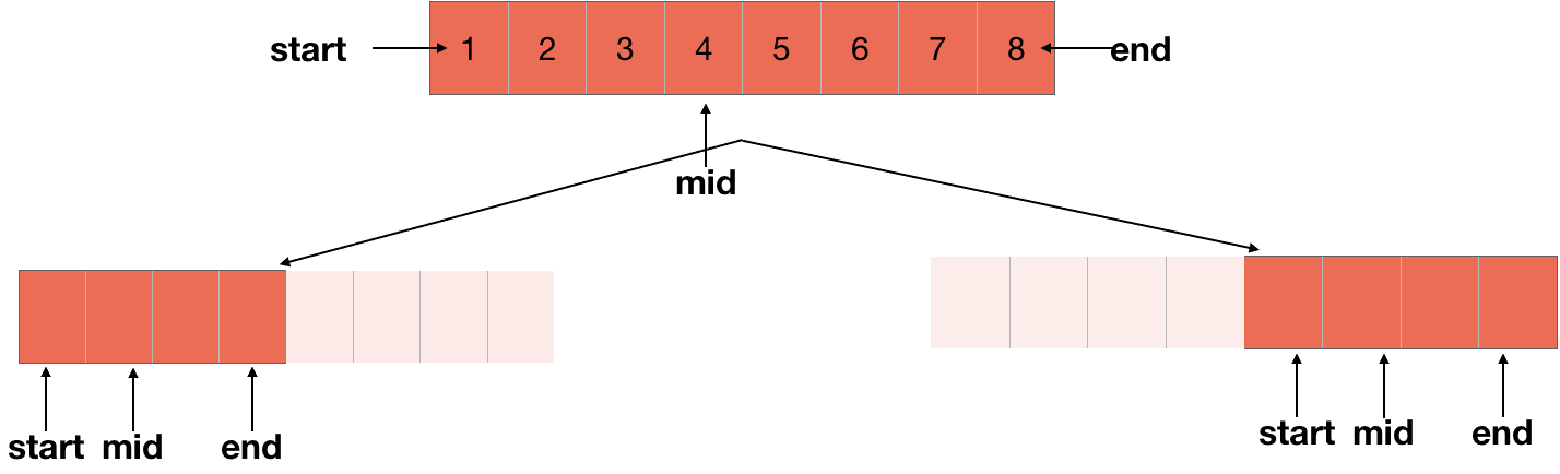 breaking array for merger sort with middle element