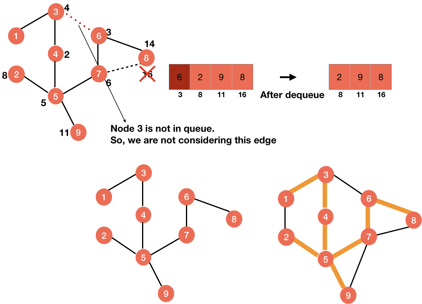 step-wise prim algorithm