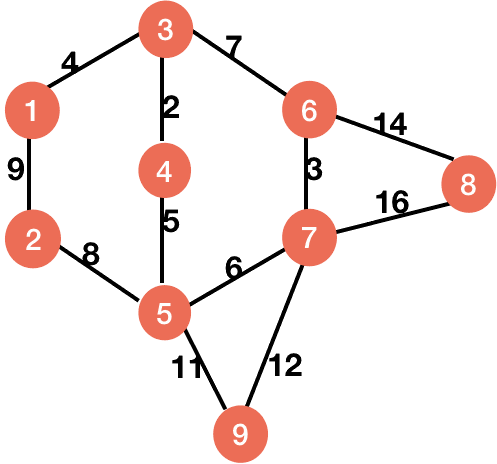 graph for prim algorithm