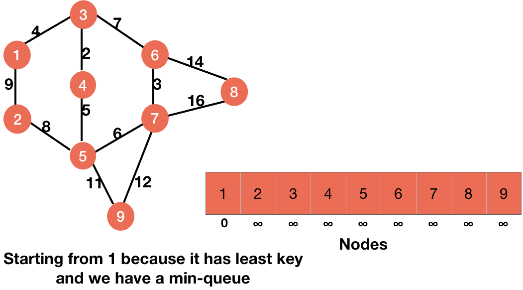 queue in prim algorithm