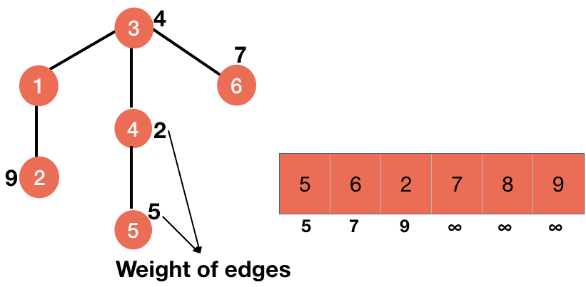 step 2 of prim algorithm