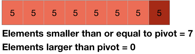 repetition of elements in quicksort