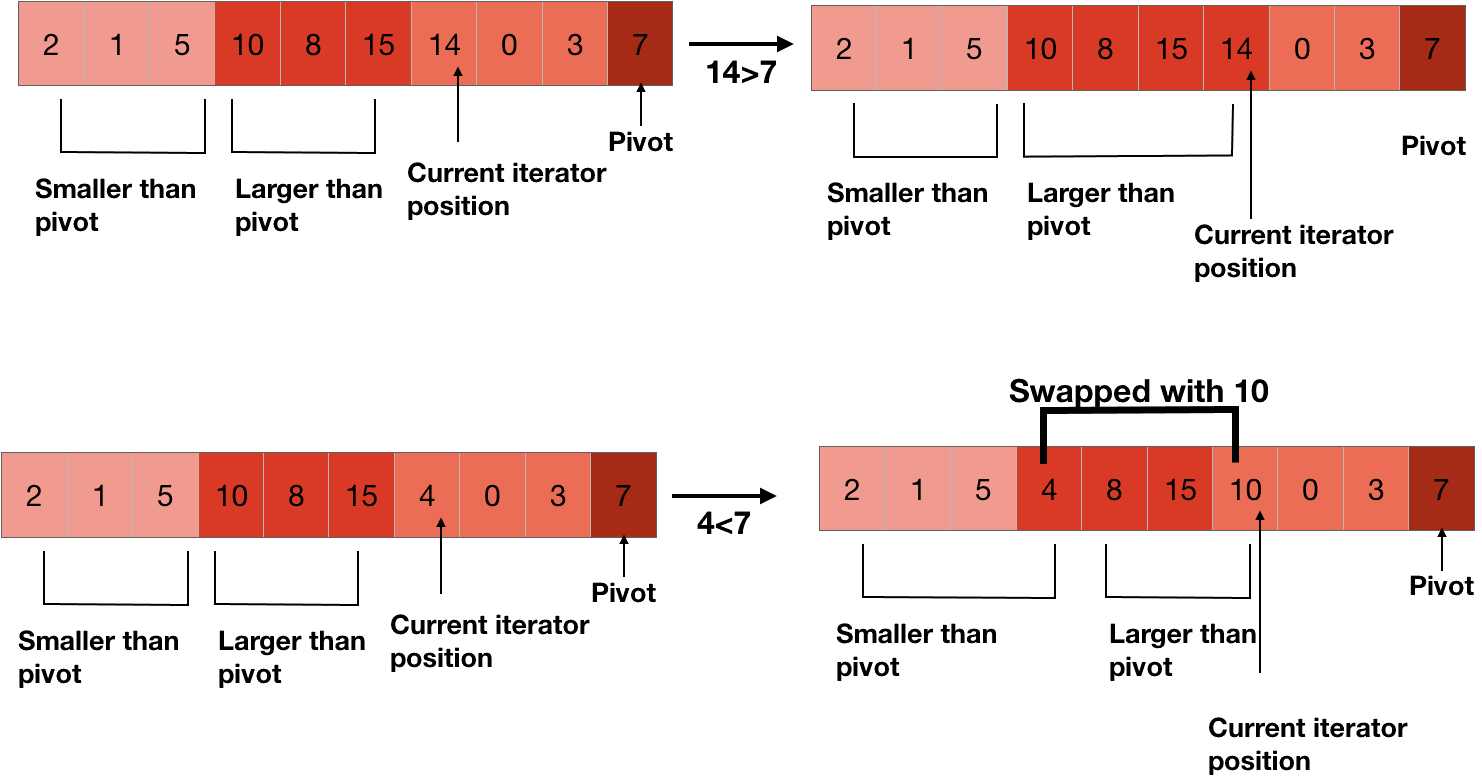 making clusters in quicksort