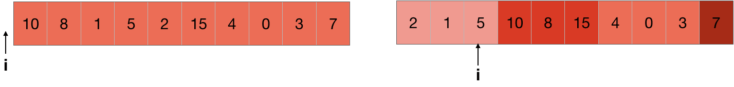 pointer for the element to swap in quicksort