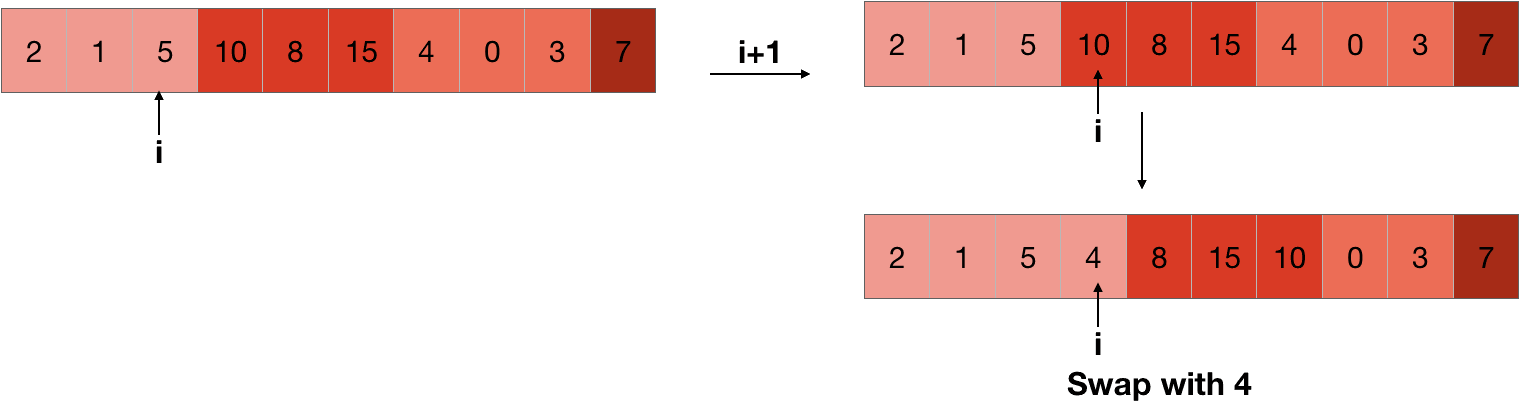 increasing value of pointer to swap in quicksort