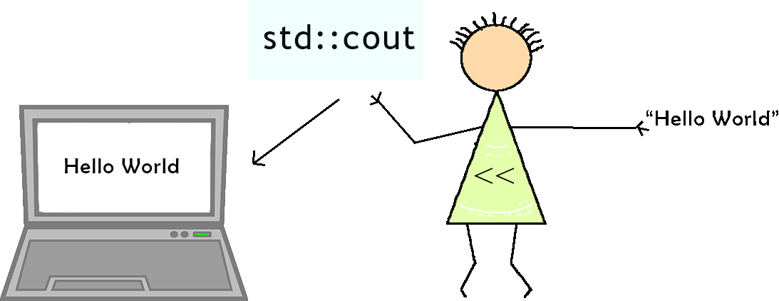 using std::cout in C++