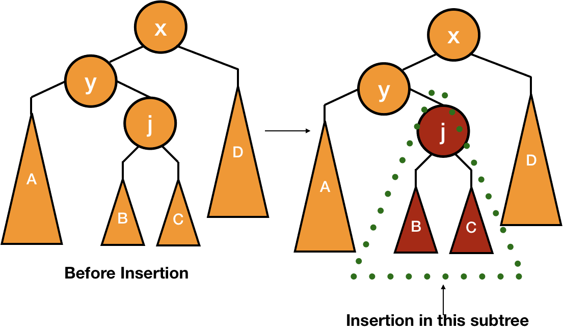 AVL Trees : Insertion, Deletion and Analysis