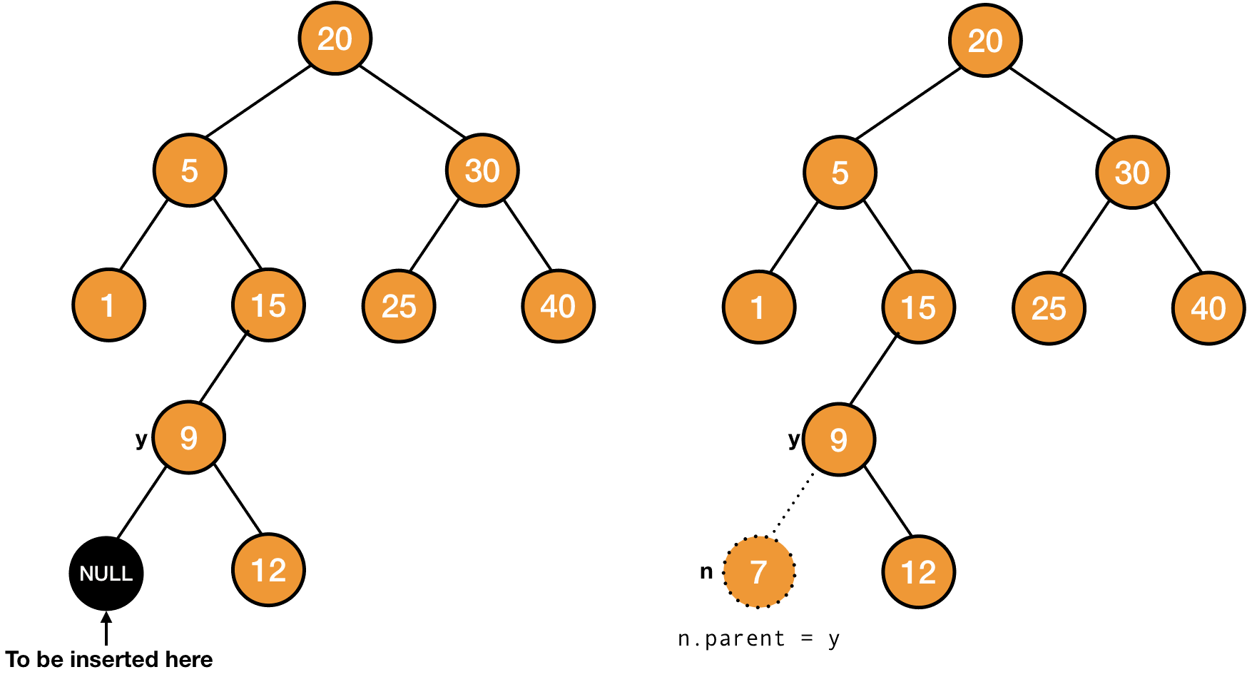 changing parent in insertion in a binary search tree
