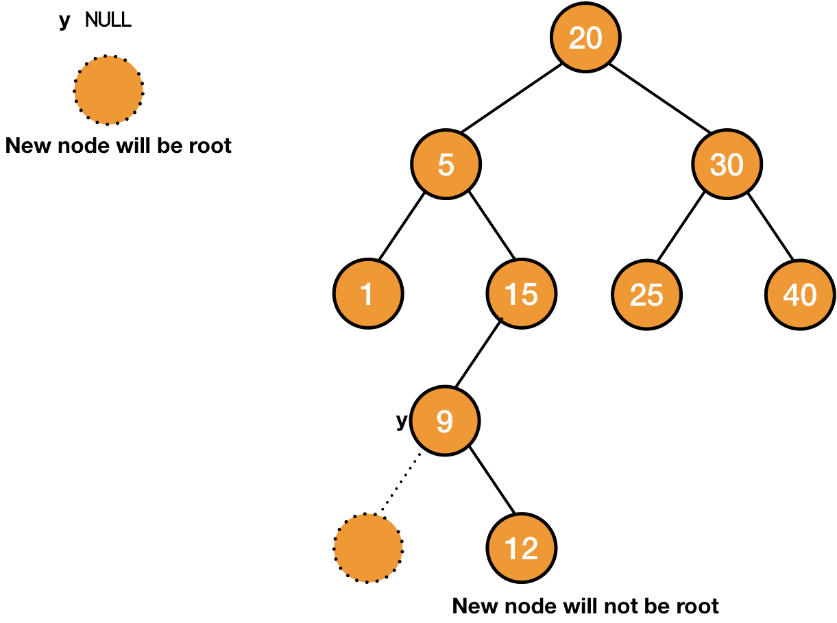 parent in insertion in a binary search tree