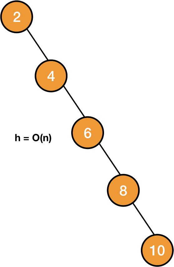 maximum height in a binary search tree