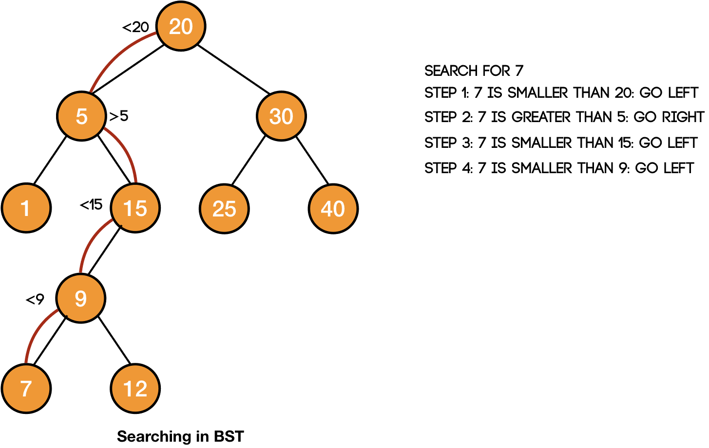 searching in a binary search tree