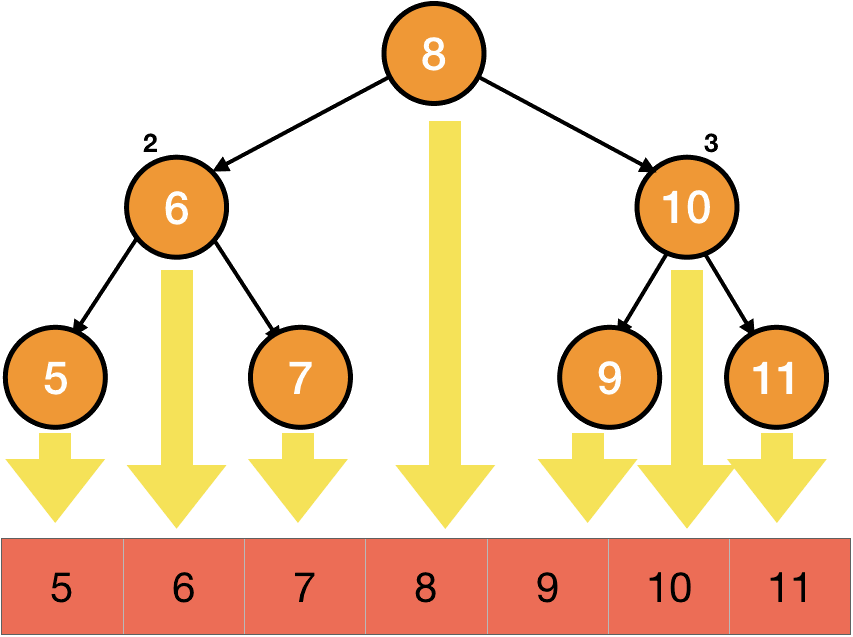 inorder traversal of a bianry search tree
