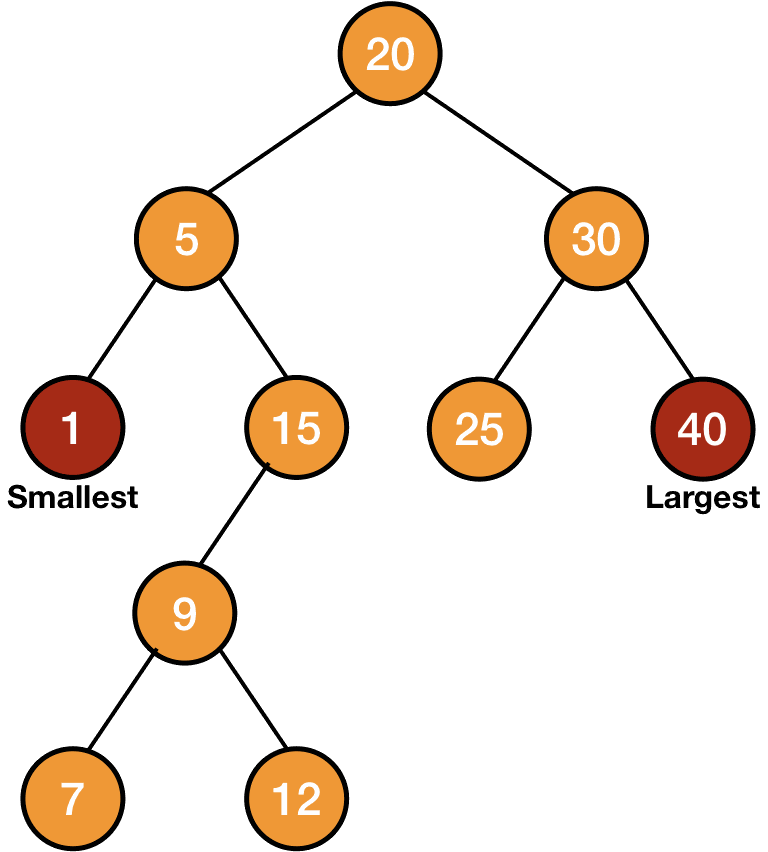 maximum and minimum in a binary search tree